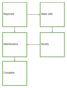 Safety Workflow